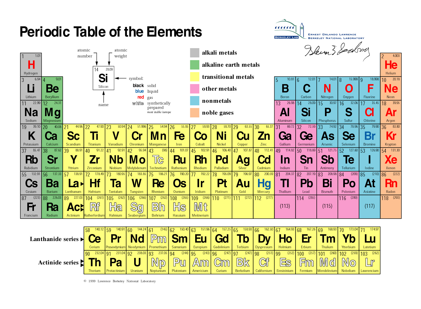 Organization of the periodic table of elements dmitri mendeleev picture gamestrikefo Gallery