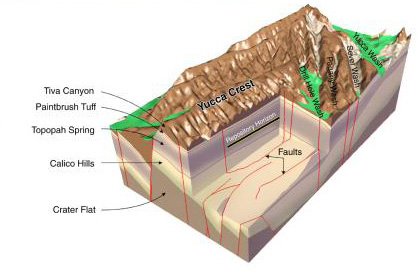 Mapping Yucca Mountain's Subterranean Water Flow