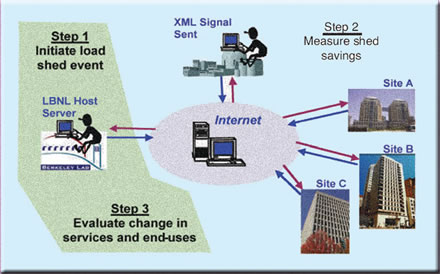 Multi Building Internet Demand Response Control System