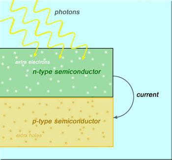 A Step Closer to the Optimum Solar Cell