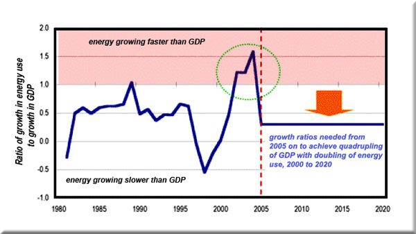 Energy and GDP