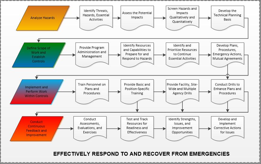 PUB-3000 Chapter 9 | EMERGENCY MANAGEMENT | REV'D 09/13