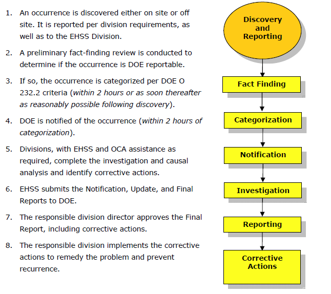 Pub 3000 Chapter 15 Occurrence Reporting Rev D 10 12