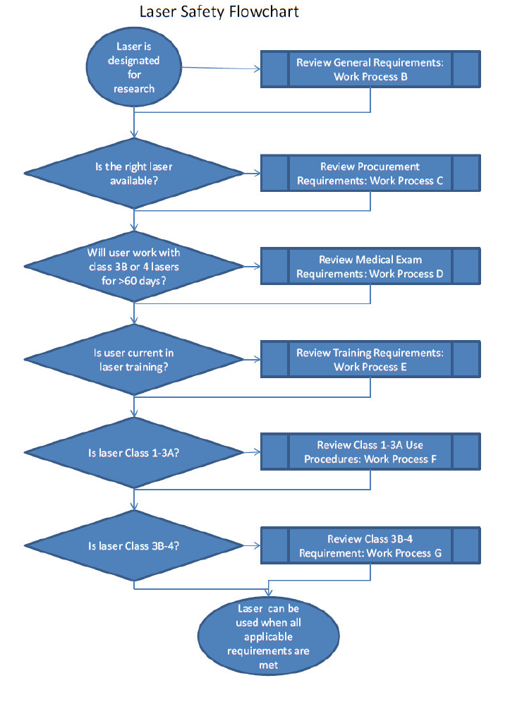 Work process a laser safety process and laser safety flowchart