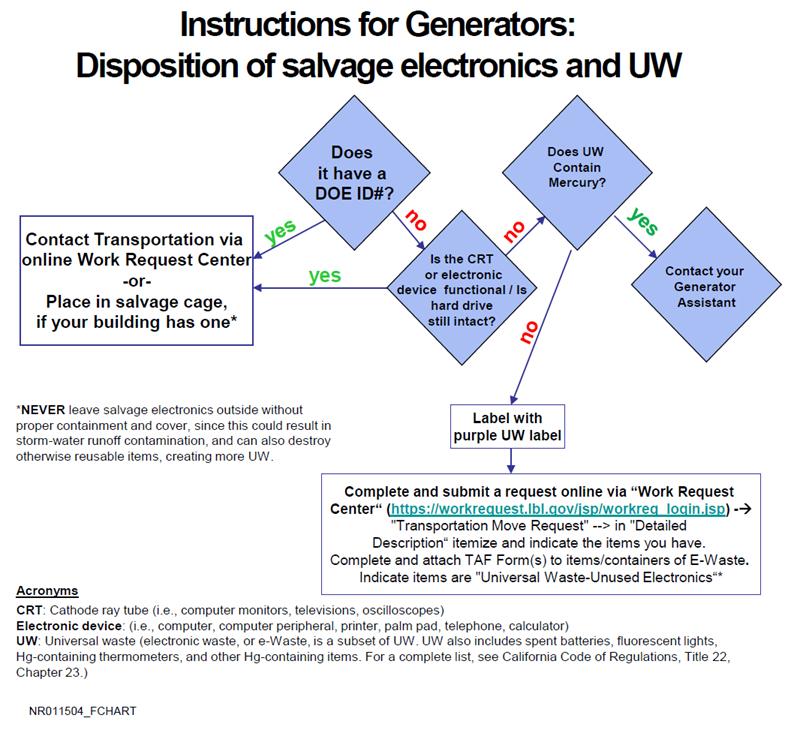 pub 3000 chapter 20 waste management rev\u0027d 09 15e waste management
